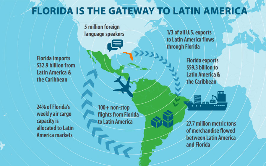 Miami Exports Capital for Latin America & the Caribbean.